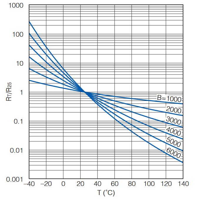 NTC thermistor chart